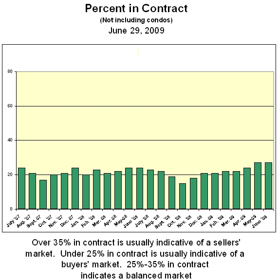 Percent in Contract June 2009