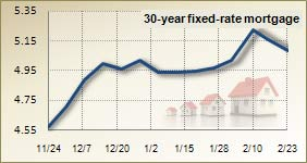 Mortgage rates for Feb. 23, 2011